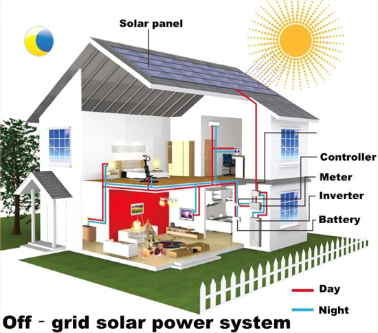panel-surya-off-grid
