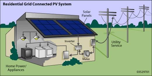 paket panel surya,paket panel surya untuk rumah,paket panel surya 100 wp,paket panel surya rumahan,paket panel surya murah,paket panel surya surabaya,paket panel solar,paket panel tenaga surya,paket panel surya rumah tangga,harga paket panel surya