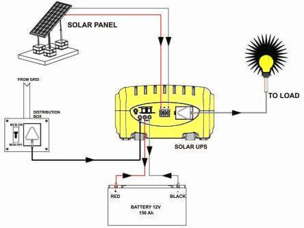 solar hybrid syster, sukam,su-kam